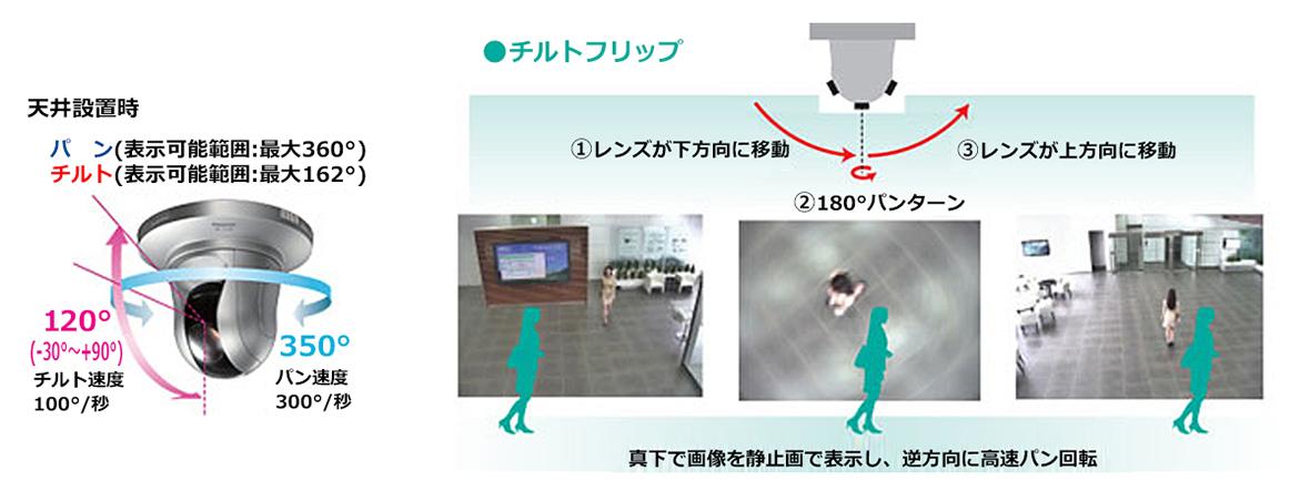 ライブカメラ中継施設案内システムのネットワークカメラ機能
