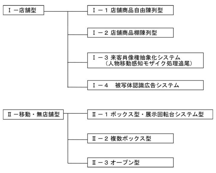 ライブカメラ通販システムの方式と特殊システムの構成図