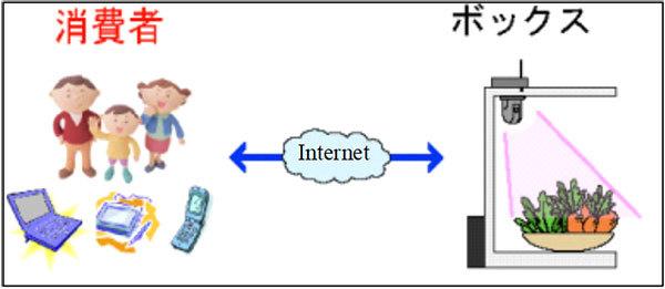移動・無店舗型イメージ図