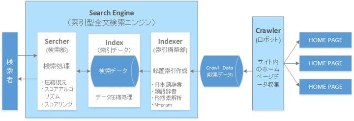ロボット型検索エンジン仕組み