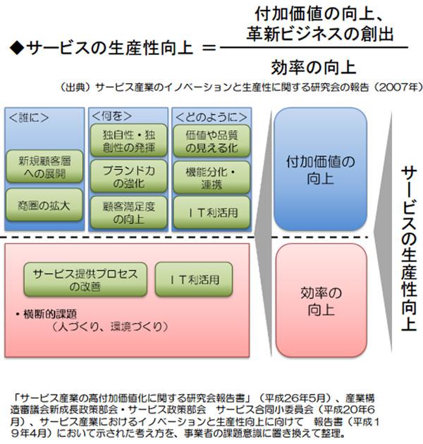 経済産業省生産性向上ガイドラインイメージ