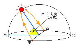 太陽の南中高度(角度)