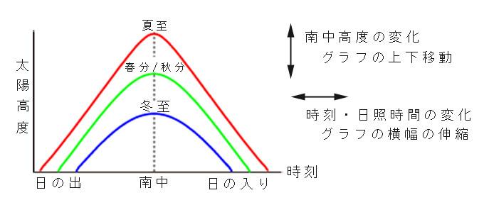 太陽高度の変化立体図