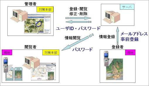 災害情報収集・伝達システム イメージ画像