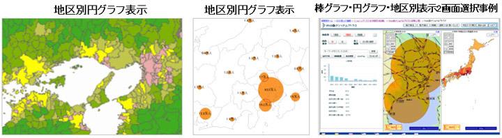 電子国土ナショナルアトラスシステム グラフ表示イメージ画像