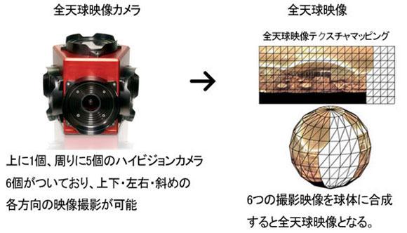 全天球影像撮影システム
